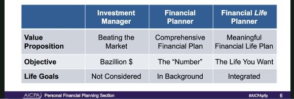 Webinar CNDCEC 20/10/2020 – La Pianificazione Finanziaria per OBiettivi di Vita